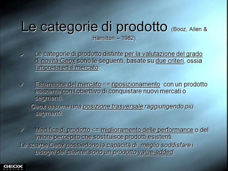Le categorie di prodotto (Booz, Allen & Hamilton – 1982)