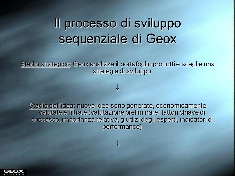 Il processo di sviluppo sequenziale di Geox