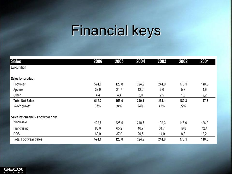 Financial keys