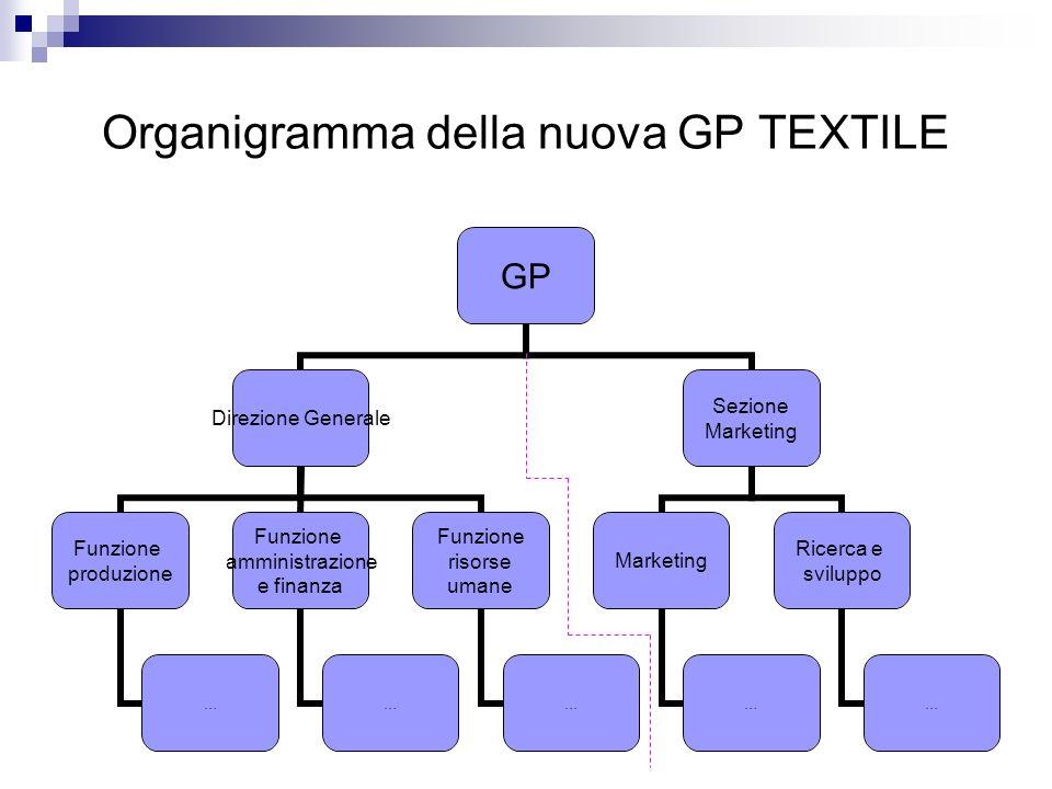 Organigramma della nuova GP TEXTILE