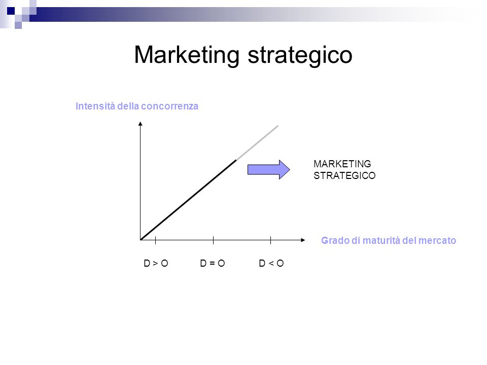 Marketing strategico Intensità della concorrenza MARKETING STRATEGICO