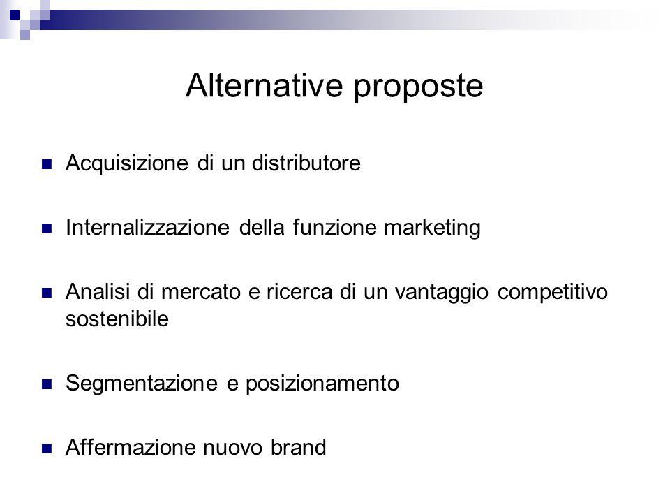 Alternative proposte Acquisizione di un distributore