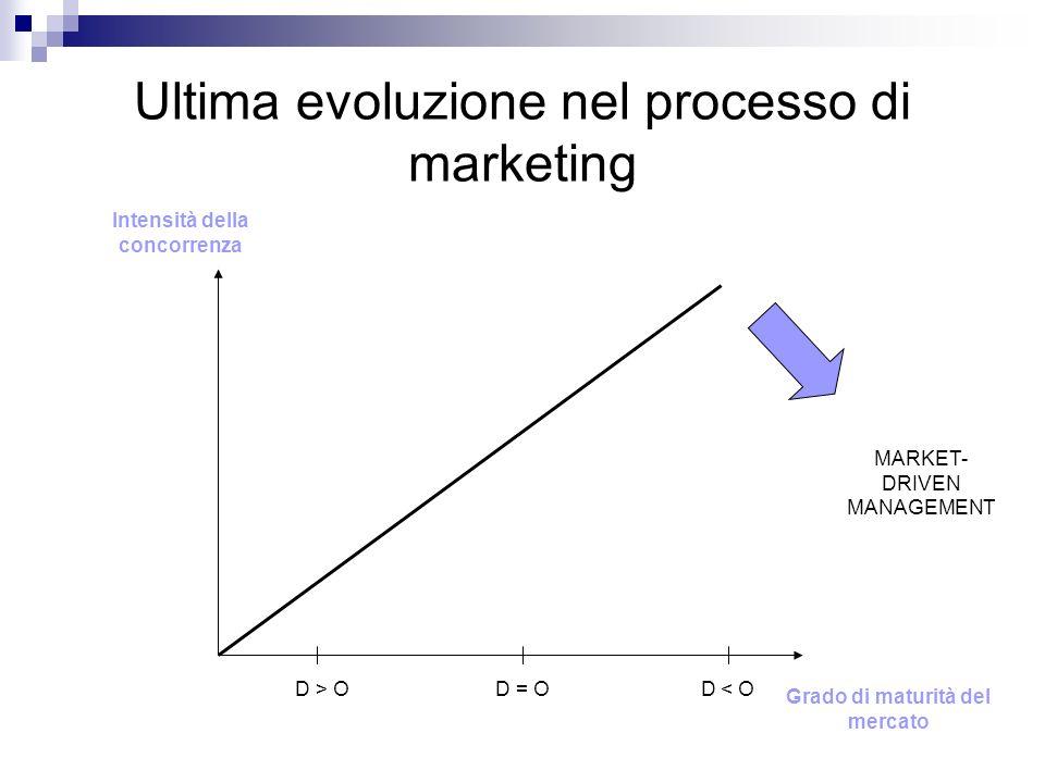 Ultima evoluzione nel processo di marketing