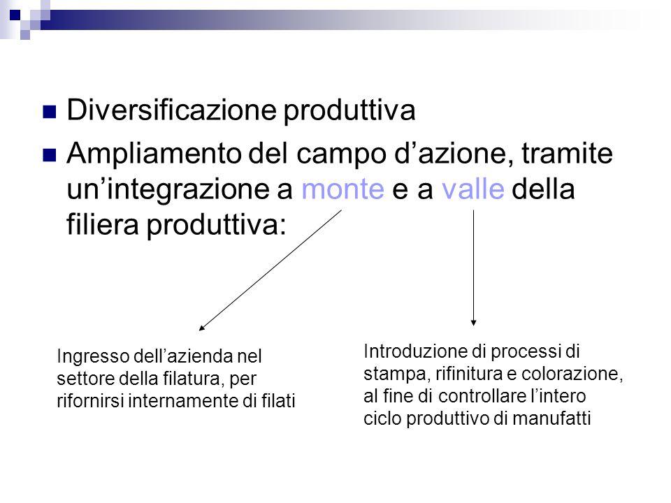 Diversificazione produttiva