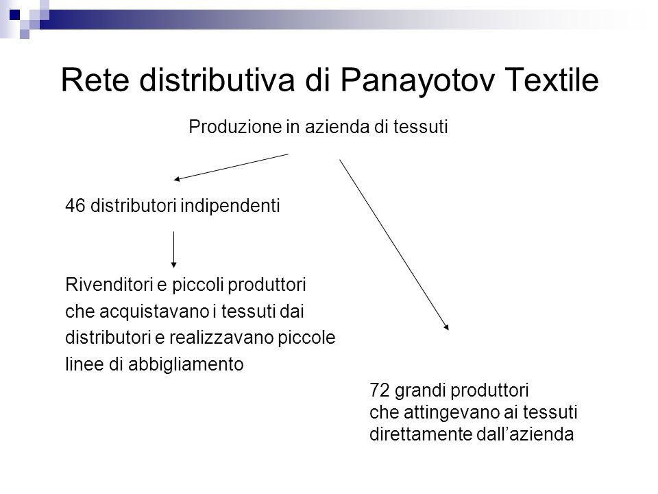 Rete distributiva di Panayotov Textile