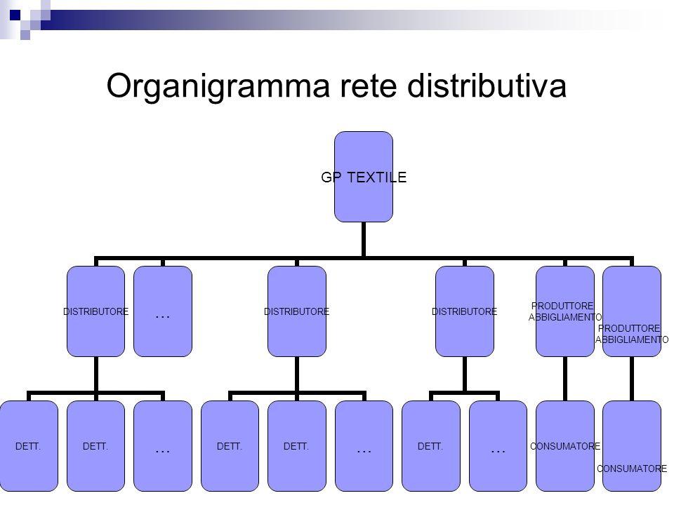 Organigramma rete distributiva