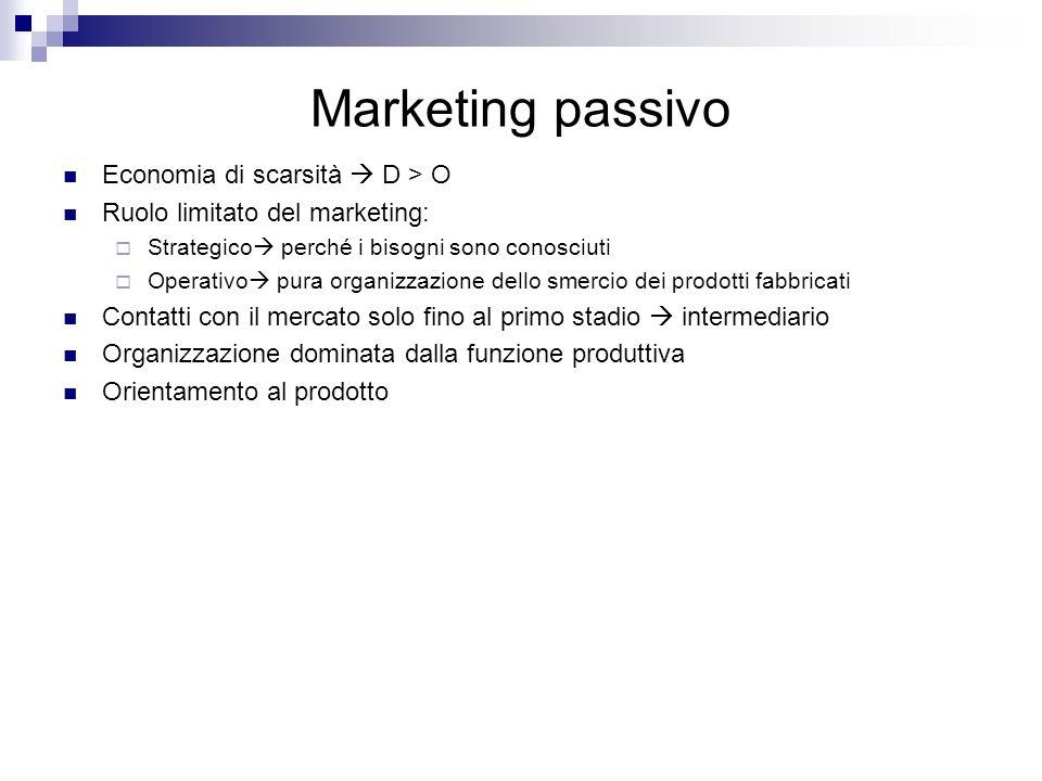 Marketing passivo Economia di scarsità  D > O