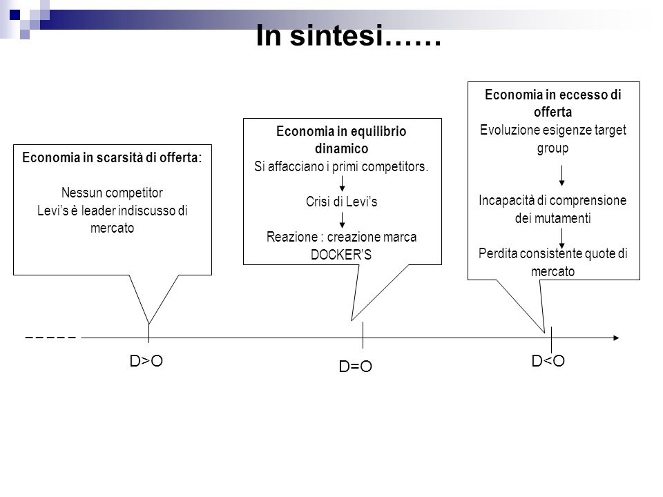 In sintesi…… _ _ _ _ _ D>O D<O D=O