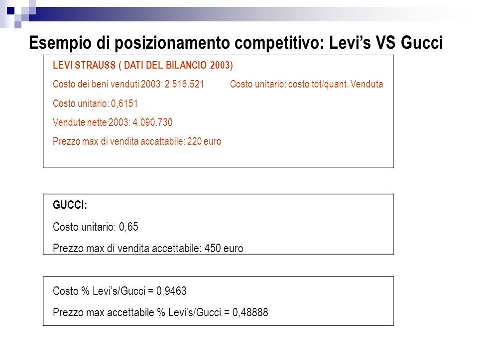 Esempio di posizionamento competitivo: Levi's VS Gucci