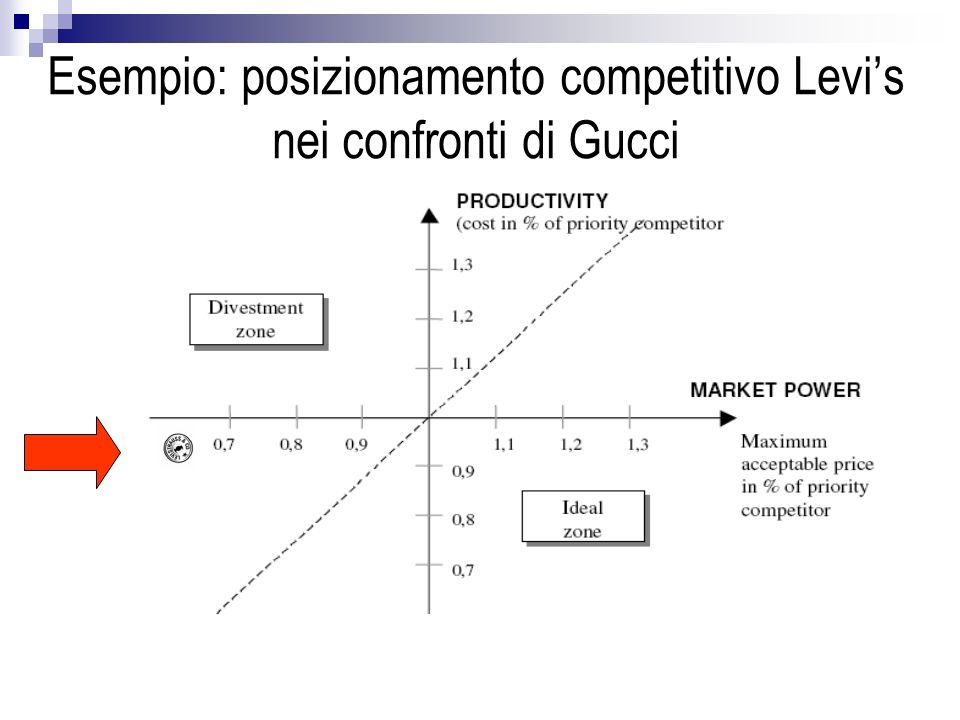 Esempio: posizionamento competitivo Levi's nei confronti di Gucci