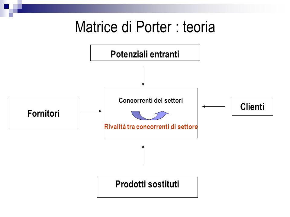 Matrice di Porter : teoria