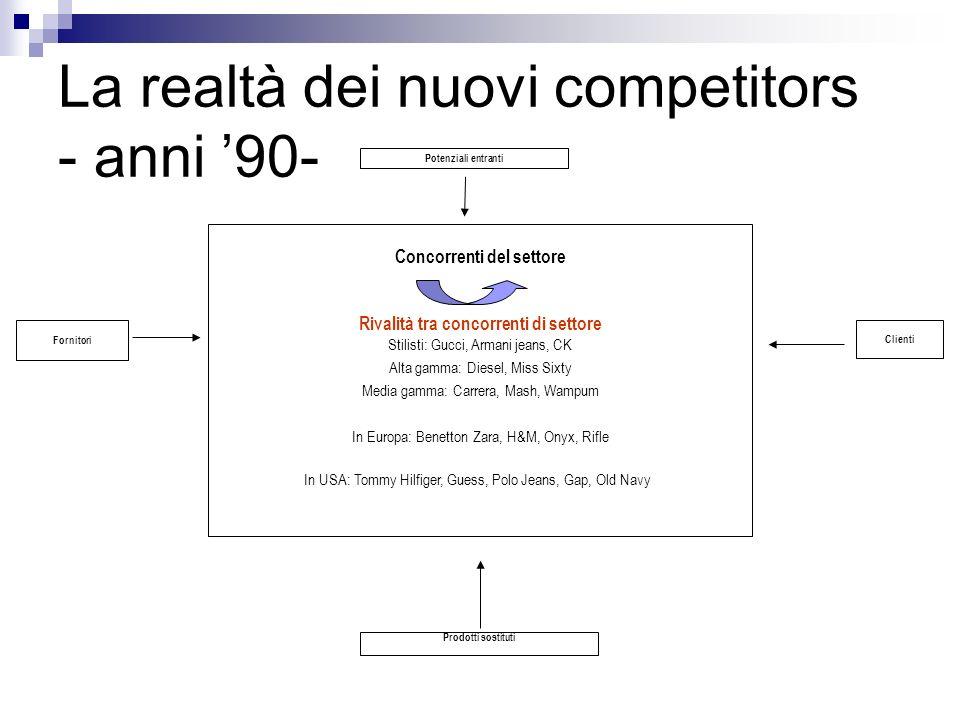 La realtà dei nuovi competitors - anni '90-