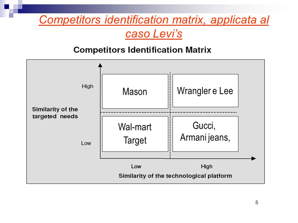 Competitors identification matrix, applicata al caso Levi's