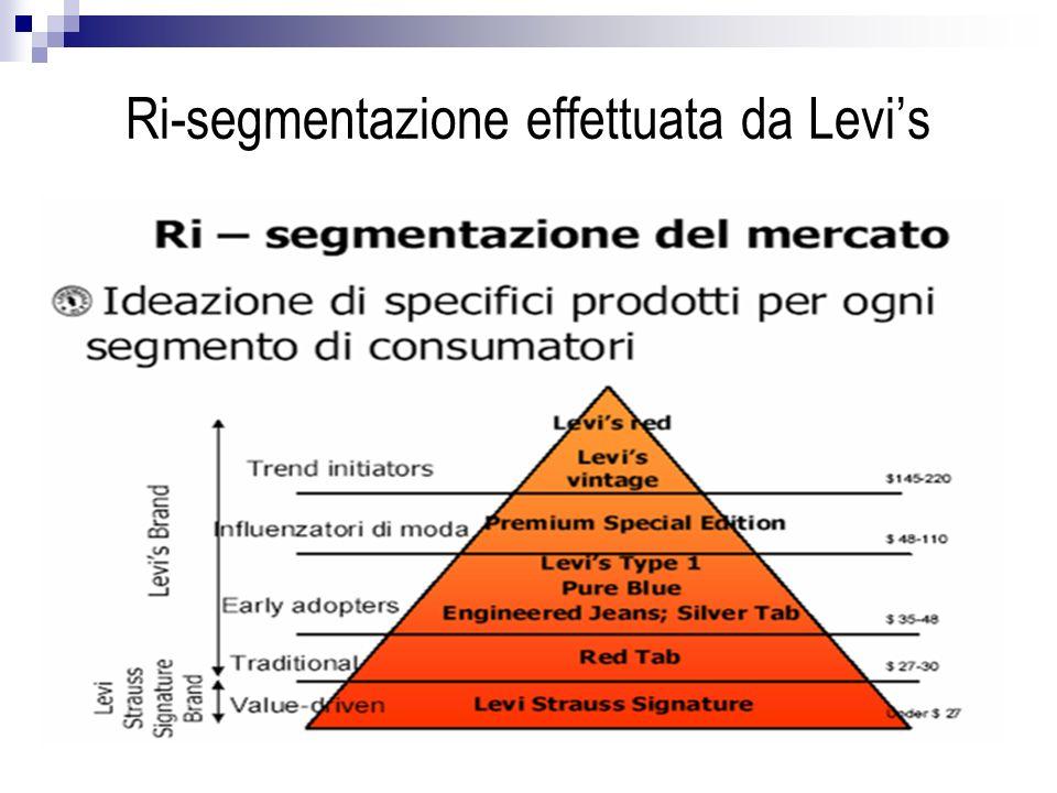 Ri-segmentazione effettuata da Levi's