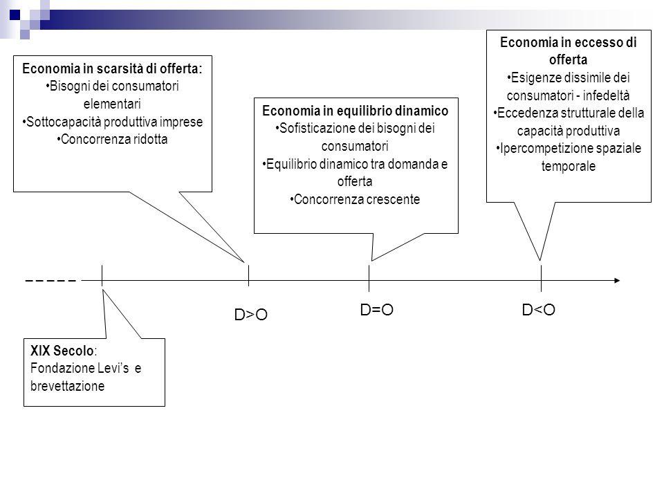 _ _ _ _ _ D=O D<O D>O Economia in eccesso di offerta
