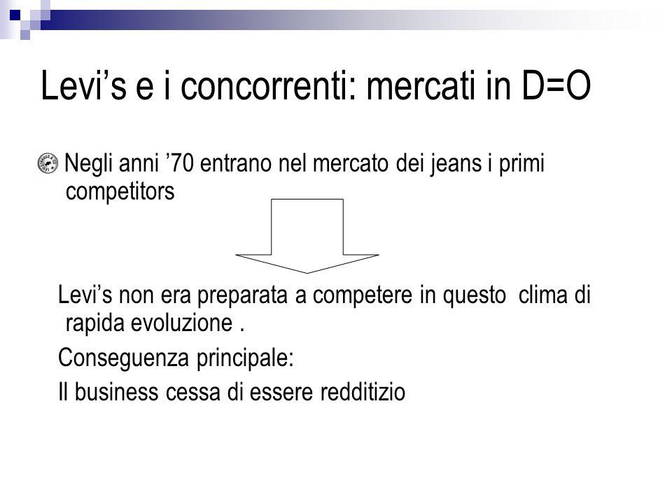 Levi's e i concorrenti: mercati in D=O