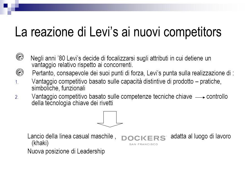 La reazione di Levi's ai nuovi competitors