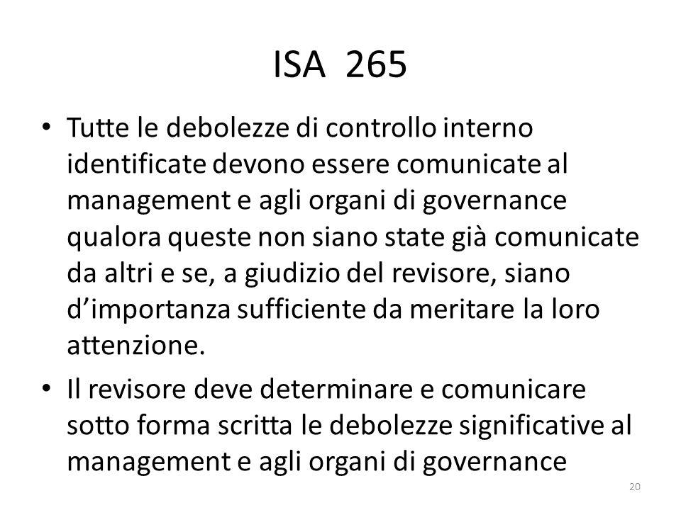 ISA 265