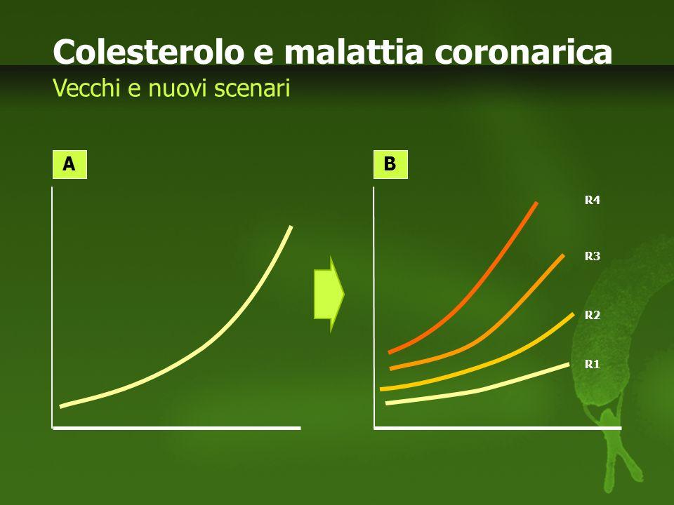 Colesterolo e malattia coronarica