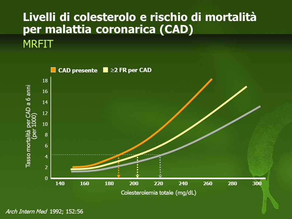 Livelli di colesterolo e rischio di mortalità per malattia coronarica (CAD)