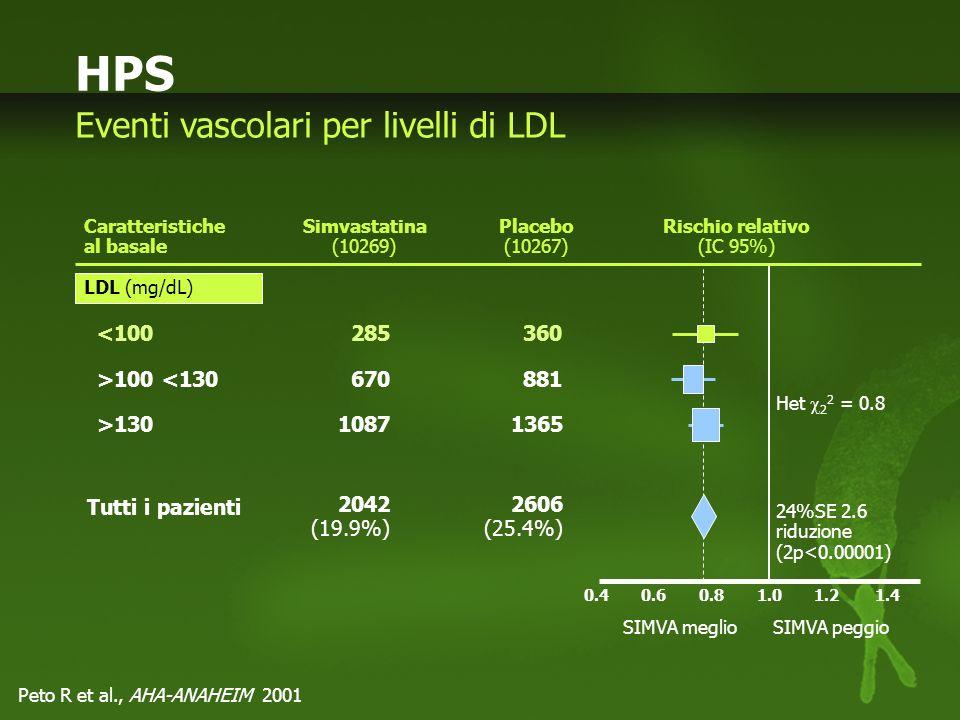 Rischio relativo (IC 95%)