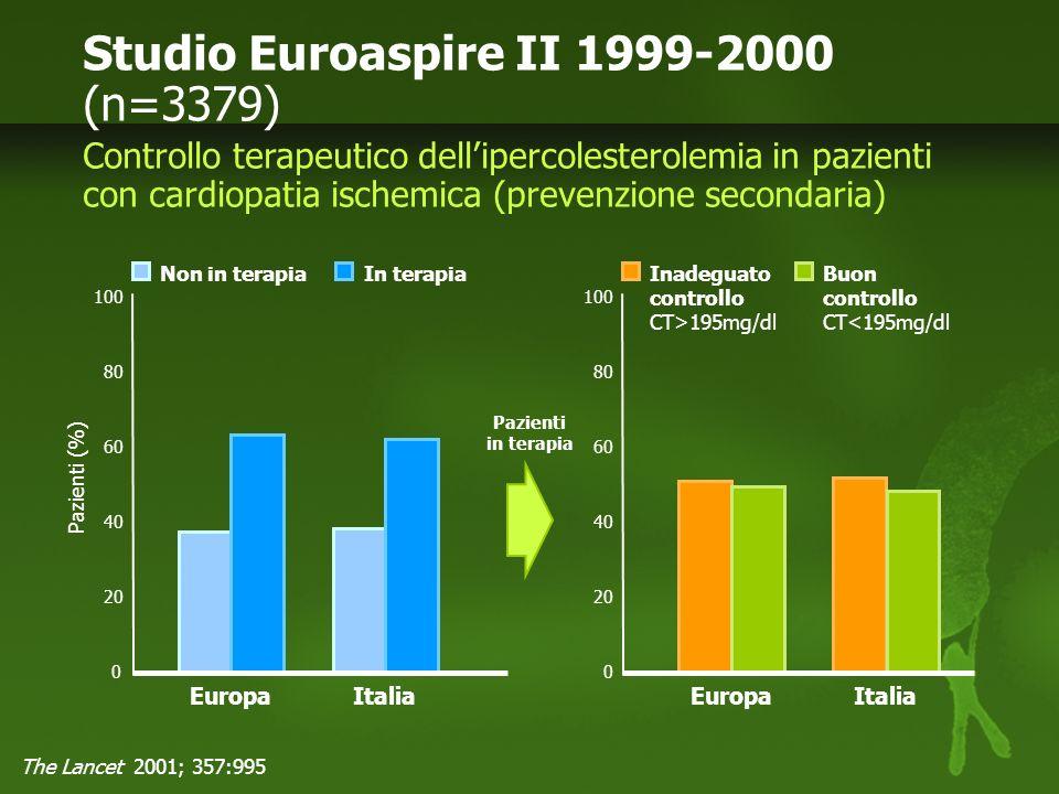 Studio Euroaspire II 1999-2000 (n=3379)