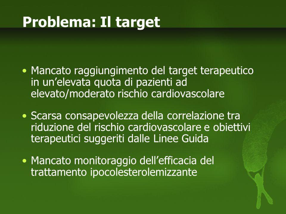 Problema: Il targetMancato raggiungimento del target terapeutico in un'elevata quota di pazienti ad elevato/moderato rischio cardiovascolare.