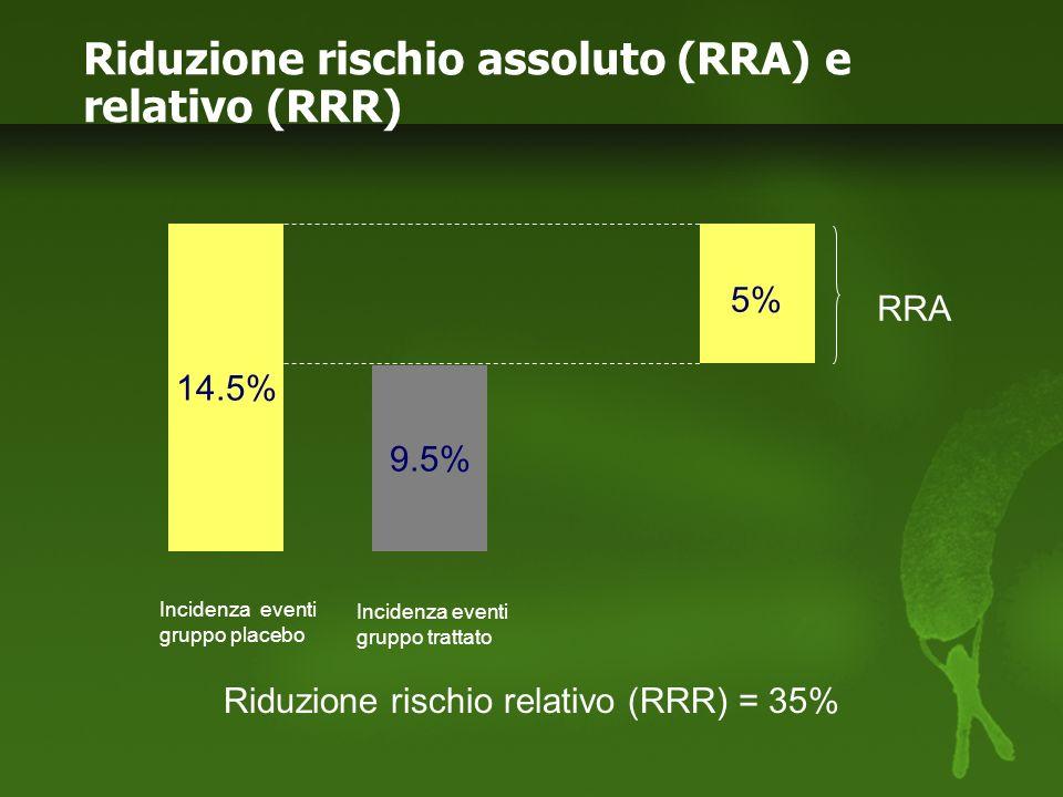 Riduzione rischio assoluto (RRA) e relativo (RRR)