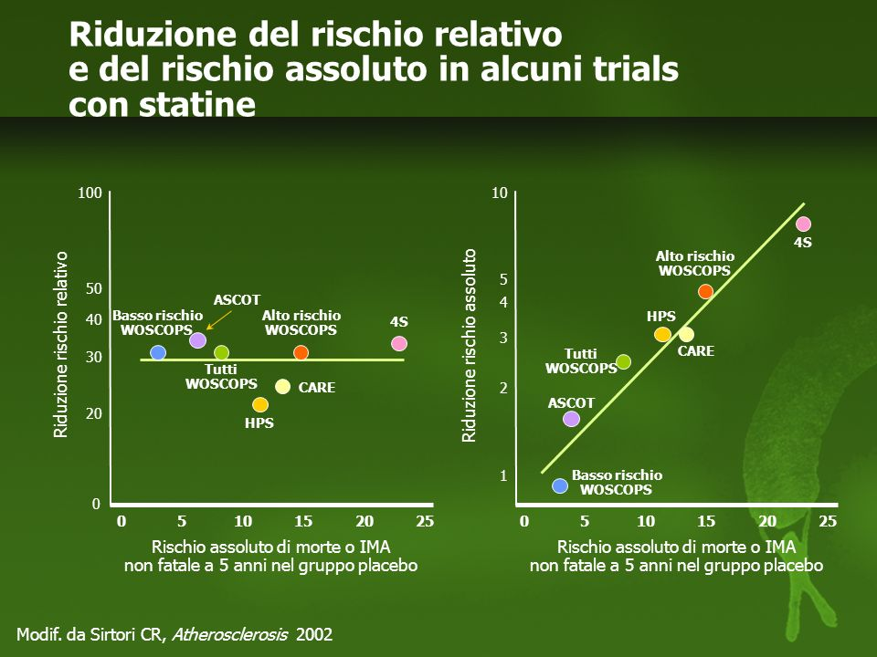 Riduzione del rischio relativo e del rischio assoluto in alcuni trials con statine