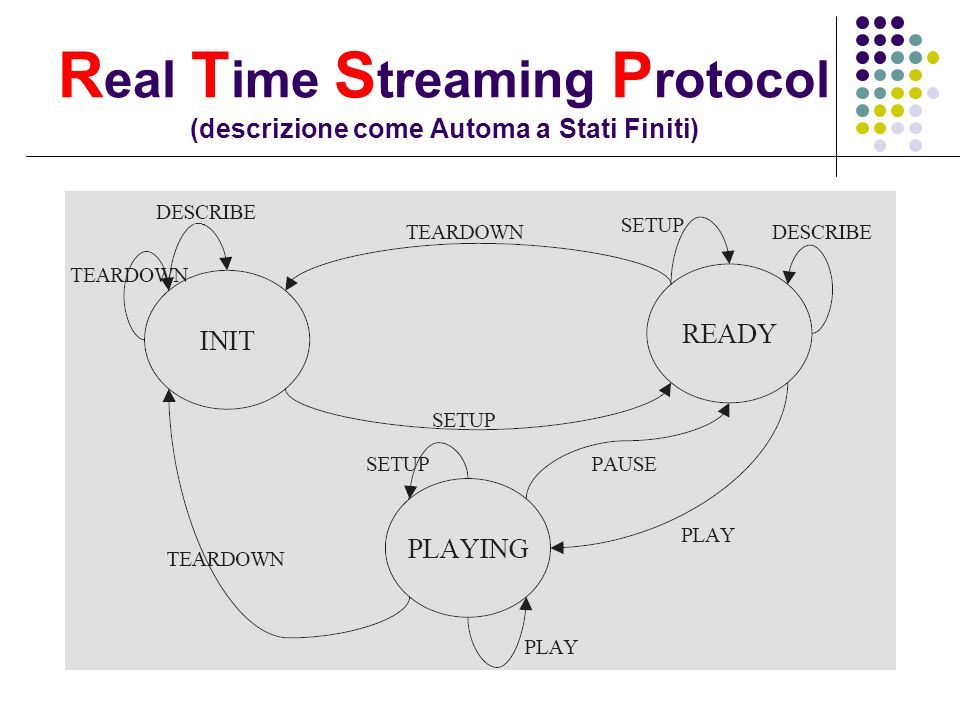 Real Time Streaming Protocol (descrizione come Automa a Stati Finiti)