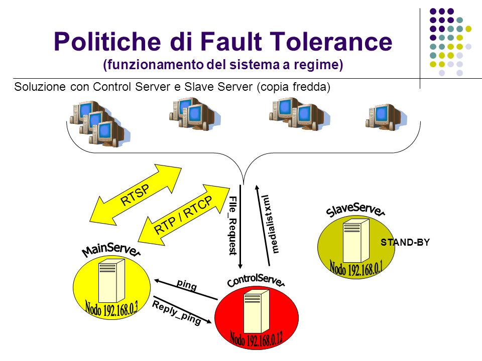 Politiche di Fault Tolerance (funzionamento del sistema a regime)