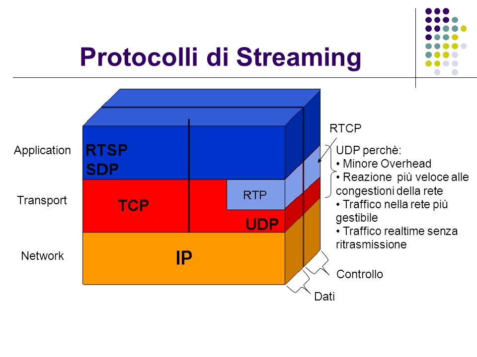Protocolli di Streaming