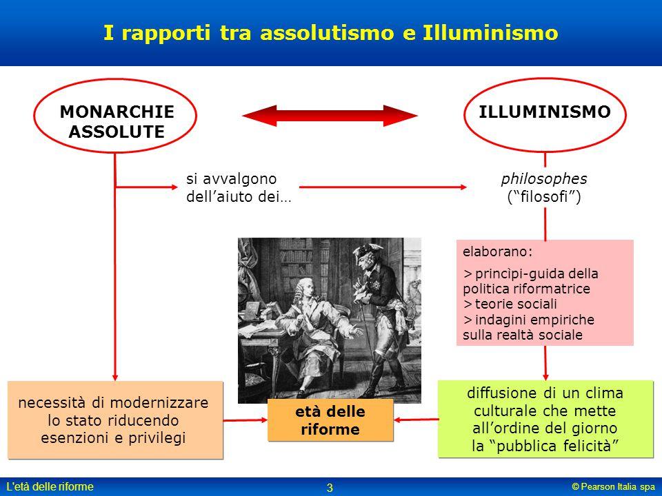 I rapporti tra assolutismo e Illuminismo
