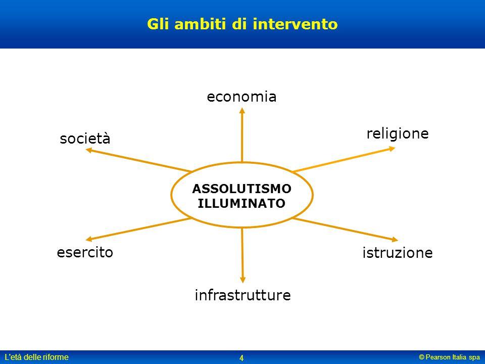 Gli ambiti di intervento ASSOLUTISMO ILLUMINATO