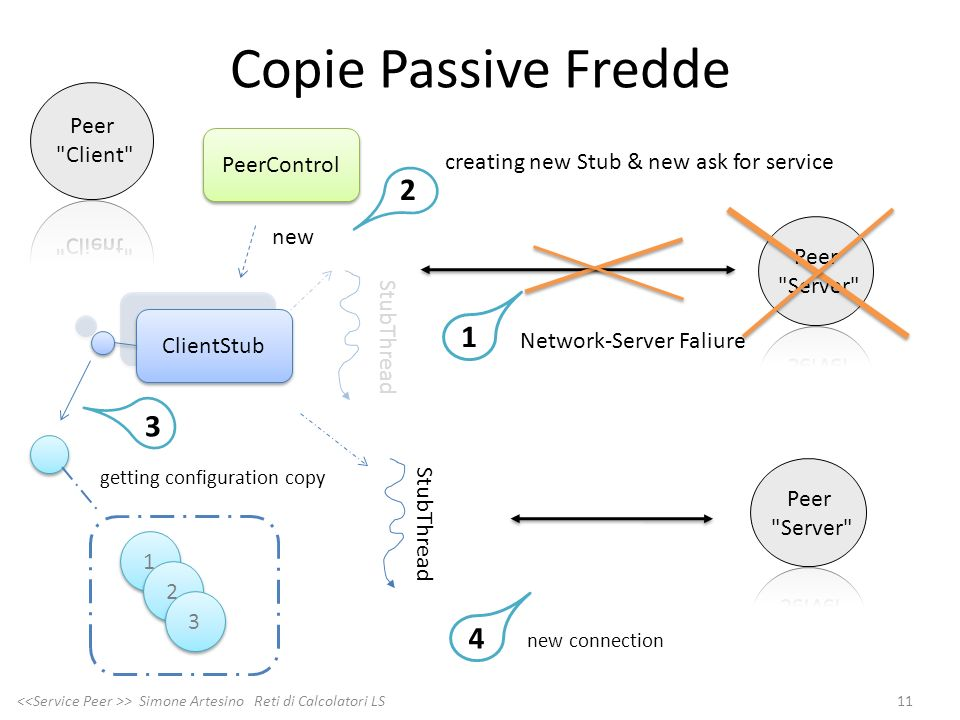 Copie Passive Fredde 2 1 3 4 Peer Client PeerControl