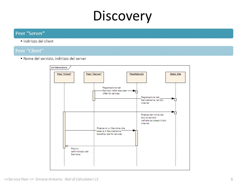Discovery Peer Server indirizzo del client. Peer Client Nome del servizio, indirizzo del server.