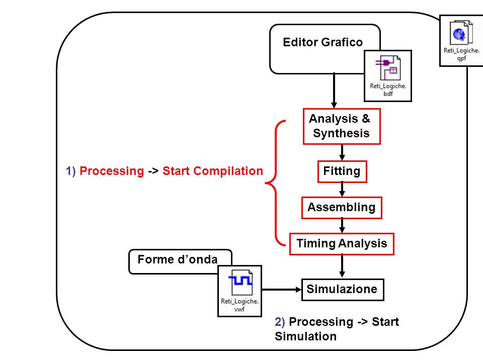 Editor GraficoAnalysis & Synthesis. 1) Processing -> Start Compilation. Fitting. Assembling. Timing Analysis.