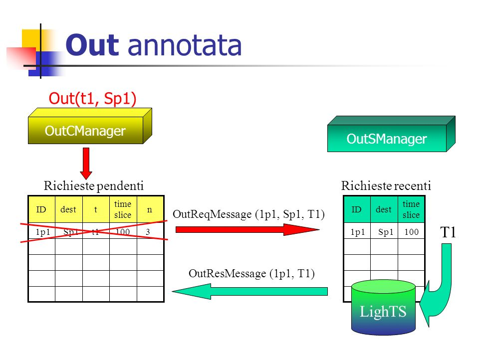 Out annotata Out(t1, Sp1) T1 LighTS OutCManager OutSManager