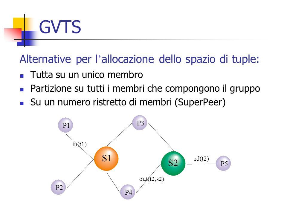 GVTS Alternative per l'allocazione dello spazio di tuple: