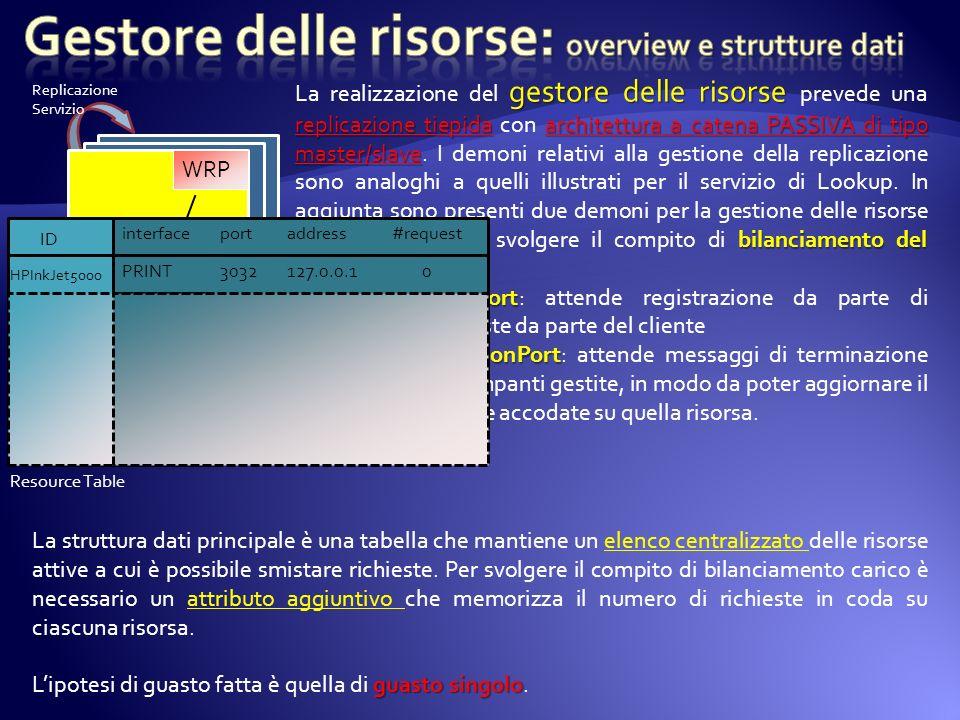 Gestore delle risorse: overview e strutture dati