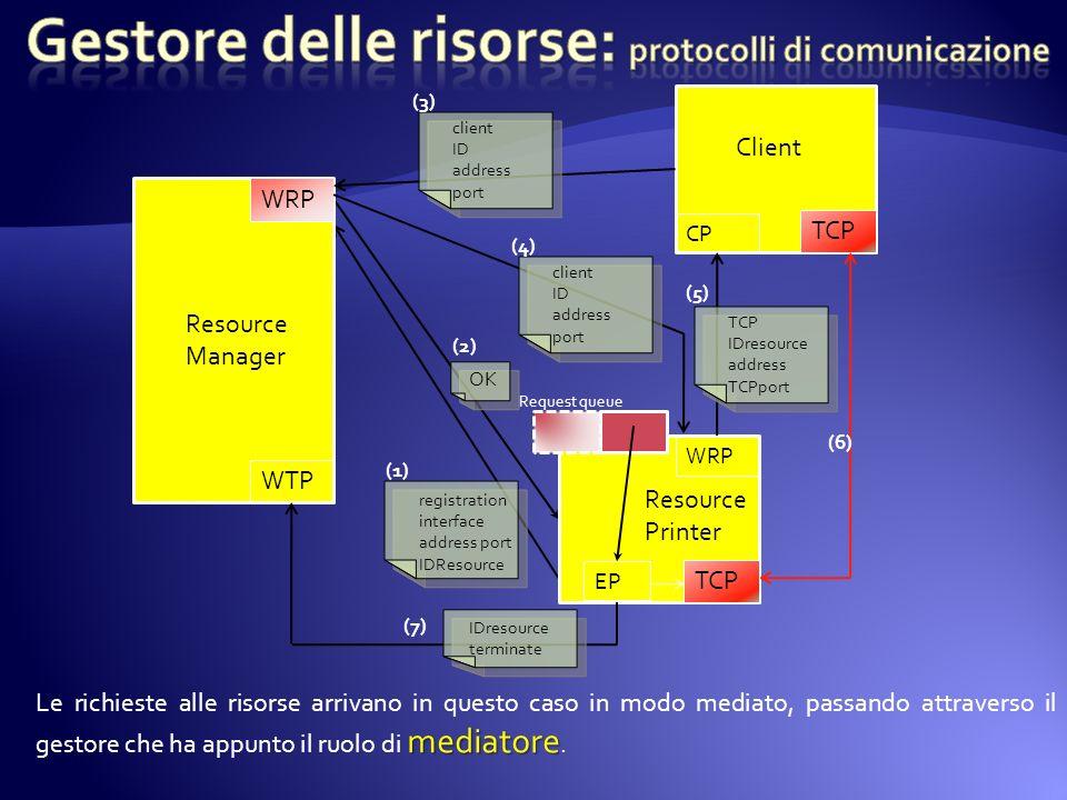 Gestore delle risorse: protocolli di comunicazione