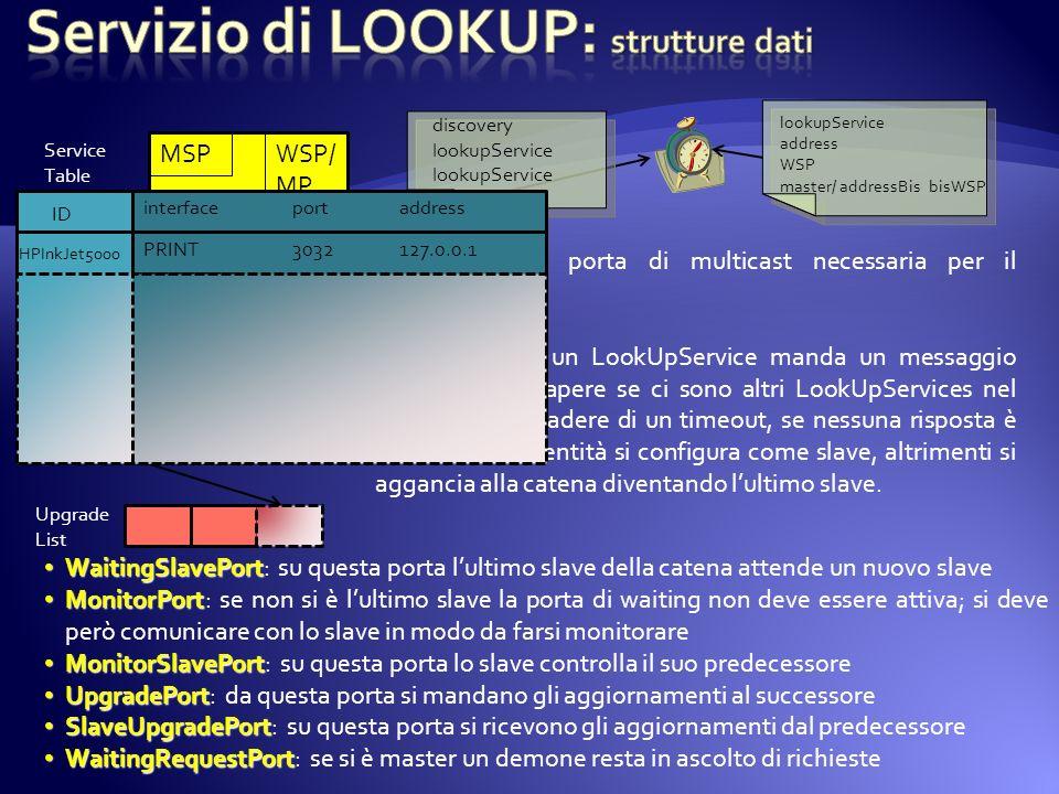 Servizio di LOOKUP: strutture dati