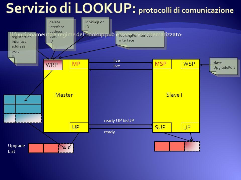 Servizio di LOOKUP: protocolli di comunicazione