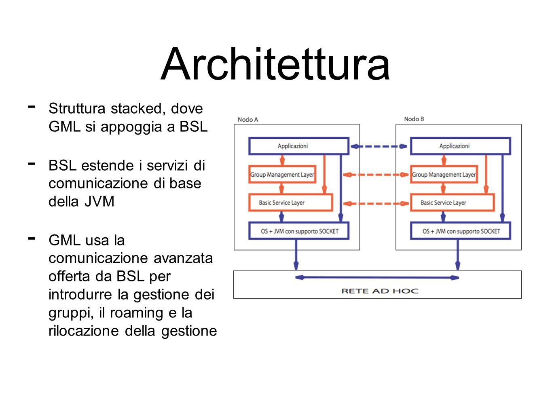 Architettura Struttura stacked, dove GML si appoggia a BSL