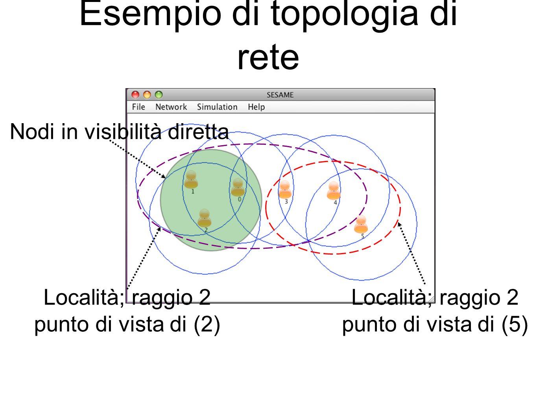 Esempio di topologia di rete