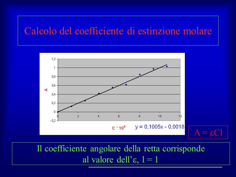 Calcolo del coefficiente di estinzione molare