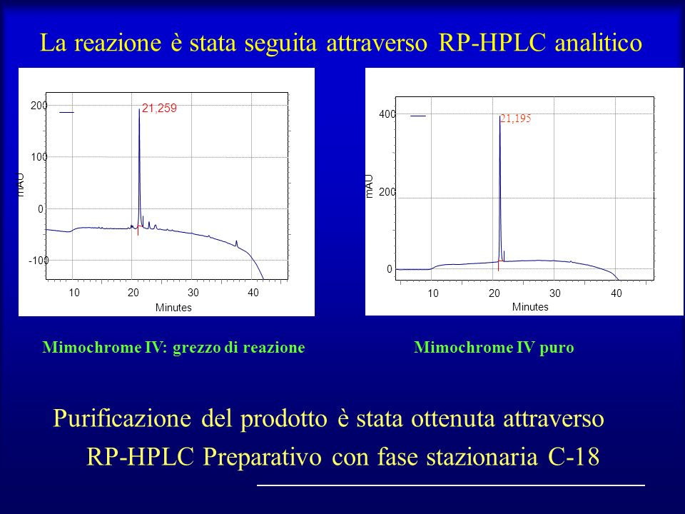 La reazione è stata seguita attraverso RP-HPLC analitico