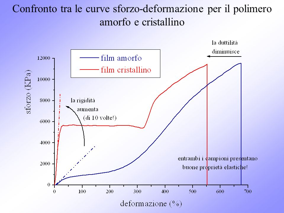 Confronto tra le curve sforzo-deformazione per il polimero amorfo e cristallino