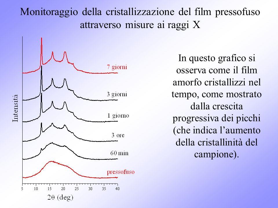 Monitoraggio della cristallizzazione del film pressofuso attraverso misure ai raggi X