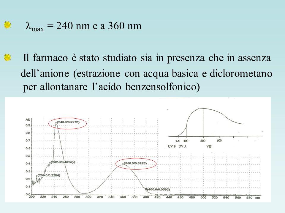 lmax = 240 nm e a 360 nm Il farmaco è stato studiato sia in presenza che in assenza.